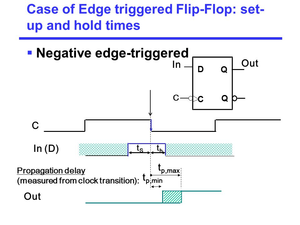 Case of Edge triggered Flip-Flop: set-up and hold times