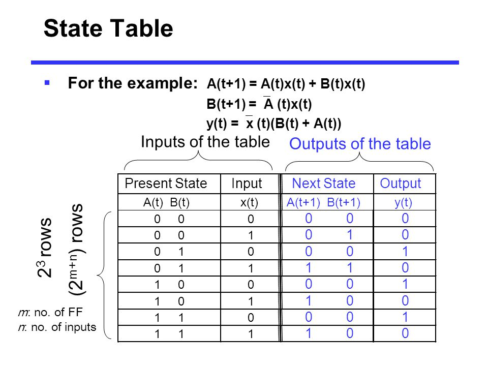State Table 23 rows (2m+n) rows