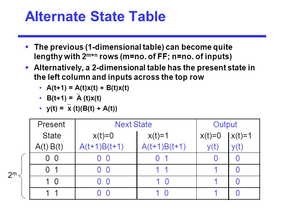 Alternate State Table The previous (1-dimensional table) can become quite lengthy with 2m+n rows (m=no. of FF; n=no. of inputs)