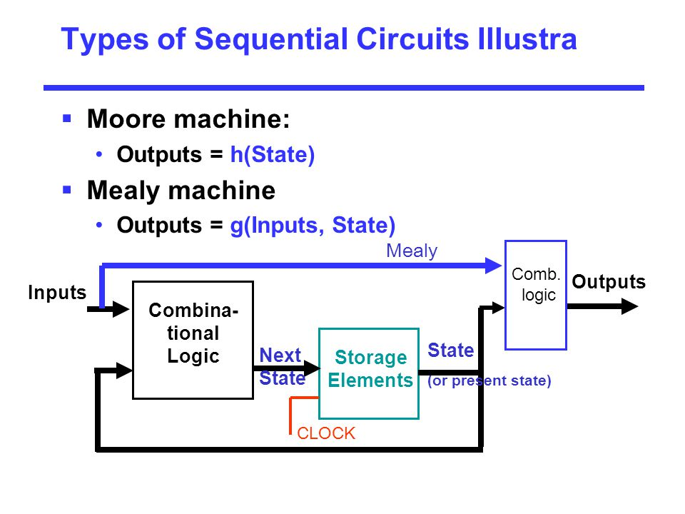 Types of Sequential Circuits Illustra