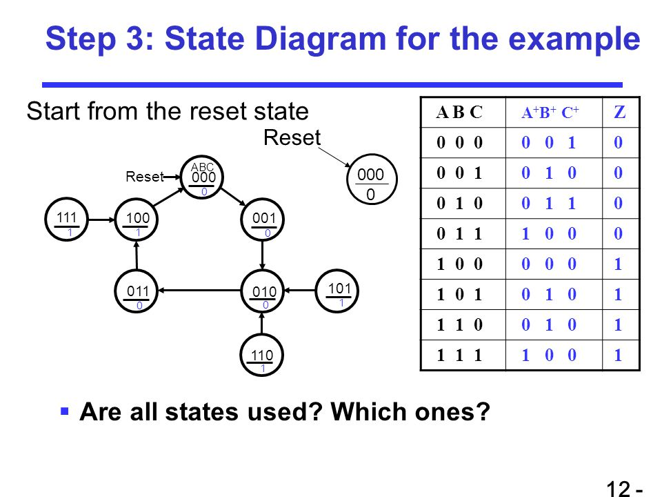 Step 3: State Diagram for the example