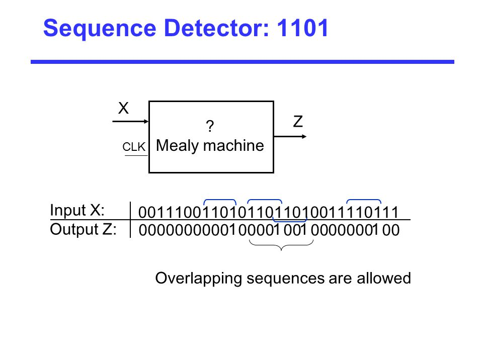 Sequence Detector: 1101 X Z Mealy machine Input X: Output Z: