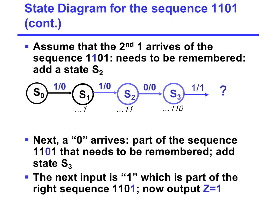 State Diagram for the sequence 1101 (cont.)