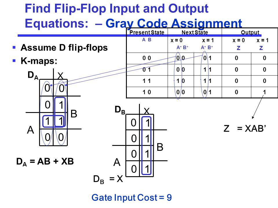 Find Flip-Flop Input and Output Equations: – Gray Code Assignment