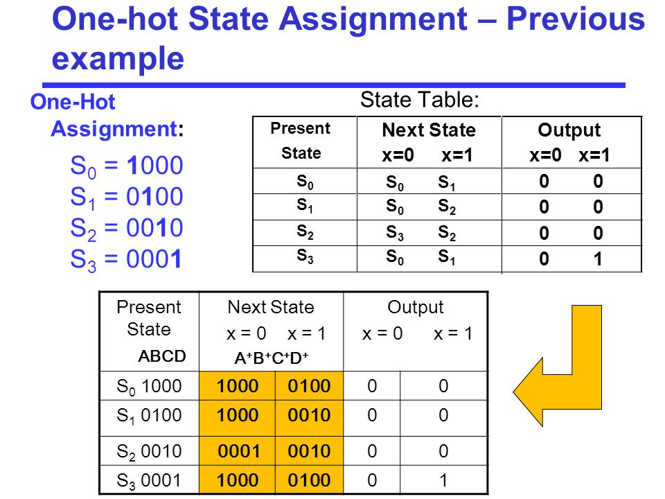 One-hot State Assignment – Previous example