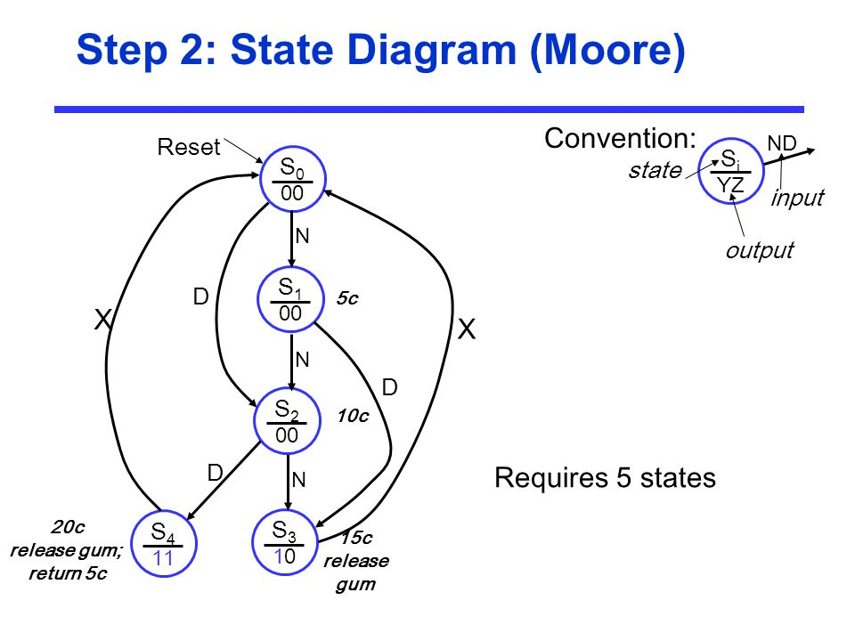 Step 2: State Diagram (Moore)