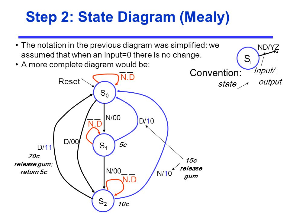 Step 2: State Diagram (Mealy)