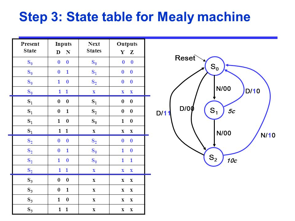 Step 3: State table for Mealy machine