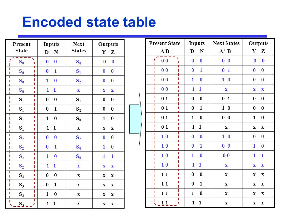 Encoded state table Present State Inputs D N Next States Outputs Y Z