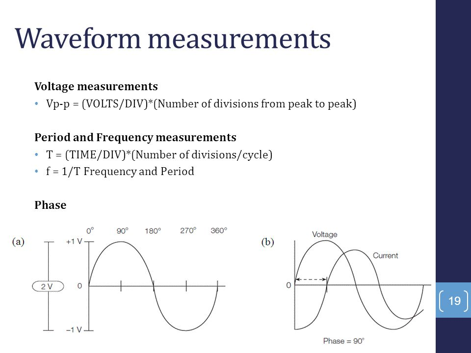 Waveform measurements
