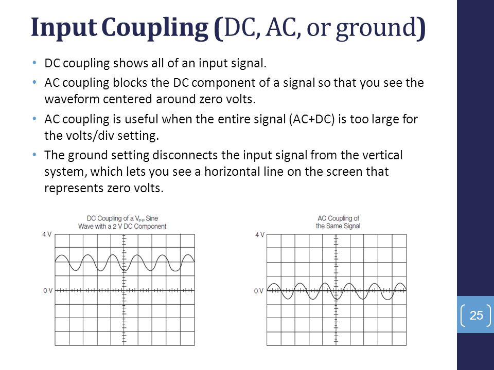 Input Coupling (DC, AC, or ground)