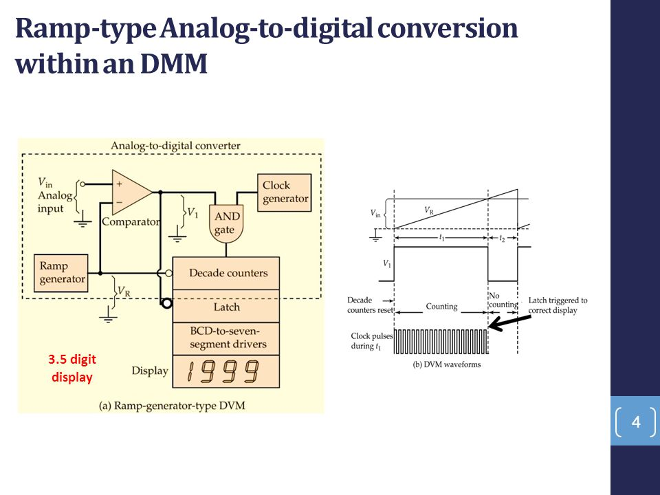 Ramp-type Analog-to-digital conversion within an DMM