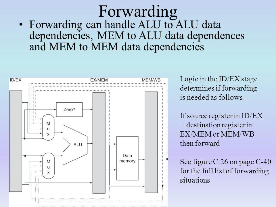 Forwarding Forwarding can handle ALU to ALU data dependencies, MEM to ALU data dependences and MEM to MEM data dependencies.