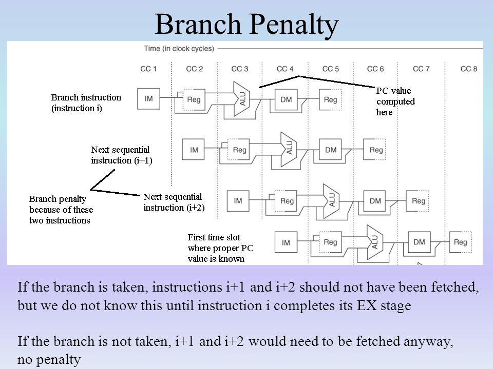 Branch Penalty If the branch is taken, instructions i+1 and i+2 should not have been fetched,