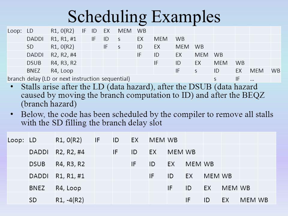 Scheduling Examples Loop: LD. R1, 0(R2) IF. ID. EX. MEM. WB. DADDI. R1, R1, #1. s. SD.