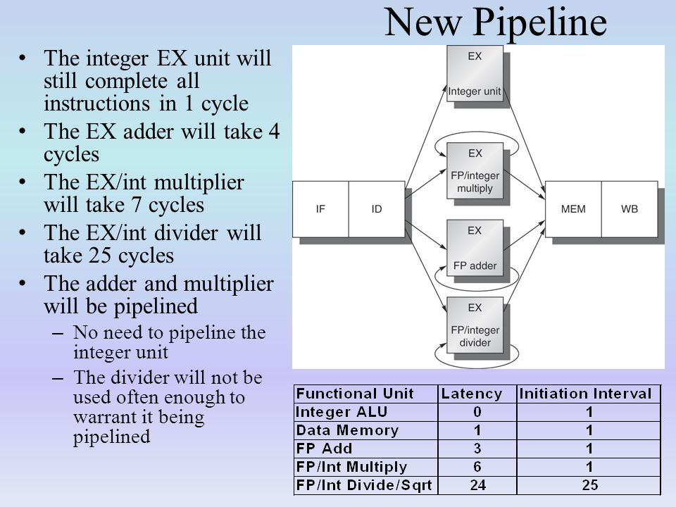 New Pipeline The integer EX unit will still complete all instructions in 1 cycle. The EX adder will take 4 cycles.