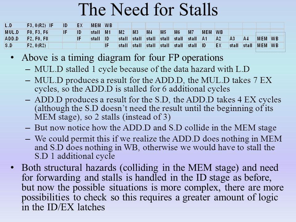 The Need for Stalls Above is a timing diagram for four FP operations