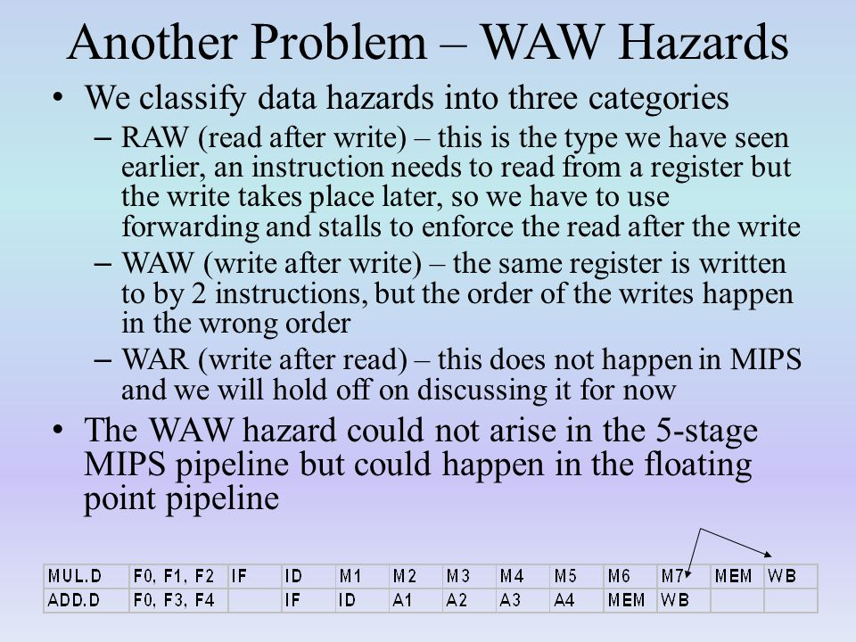 Another Problem – WAW Hazards