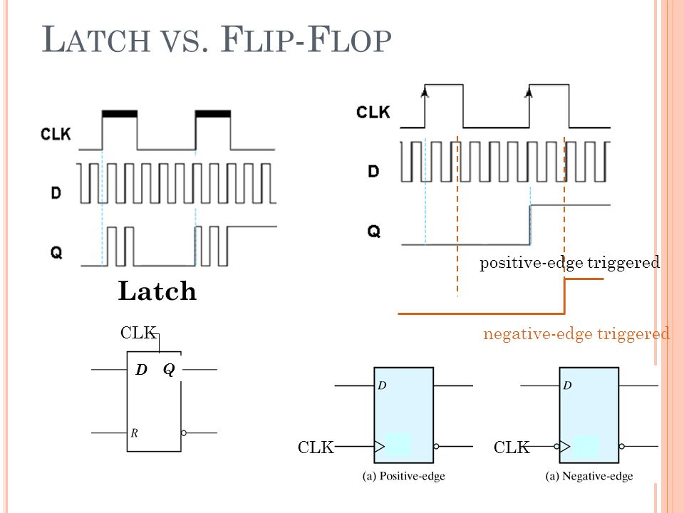 Latch vs. Flip-Flop Latch positive-edge triggered CLK