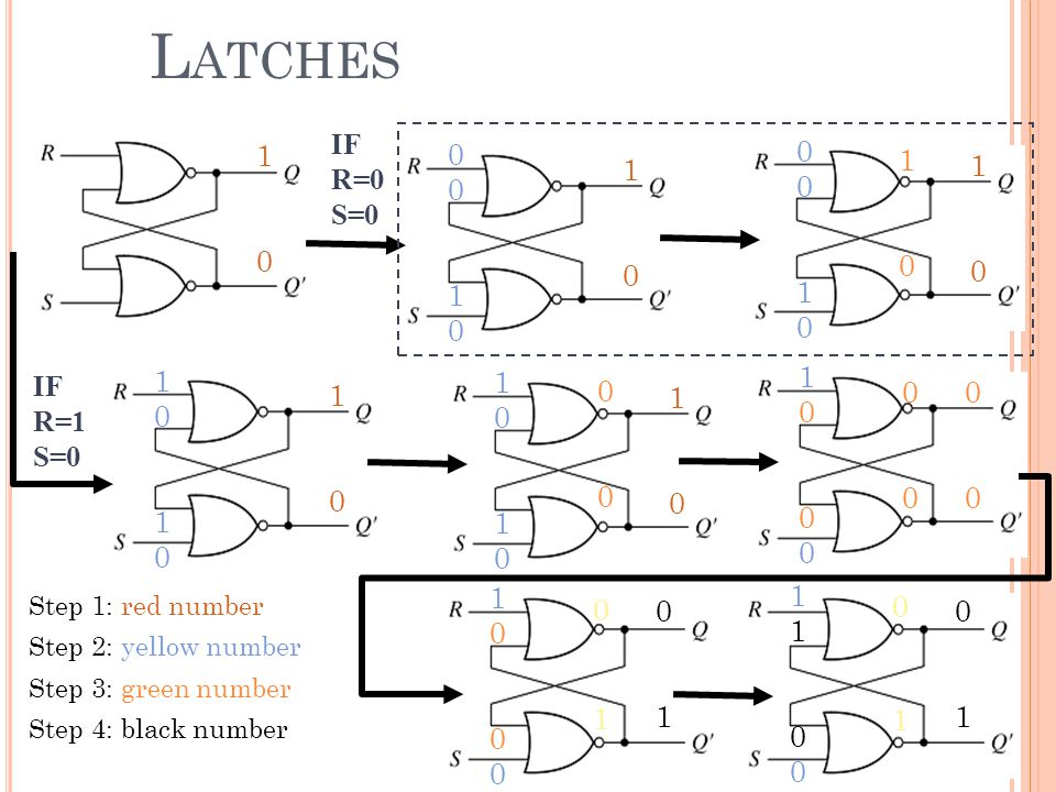 Latches IF. R=0. S=0. 1. 1. 1. 1. 1. 1. IF. R=1. S=0. 1. 1. 1. 1. 1. Step 1: red number.