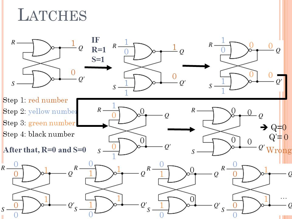 Latches IF 1 1 1 R=1 1 S=1 1  Q=0 Q'= 0 After that, R=0 and S=0