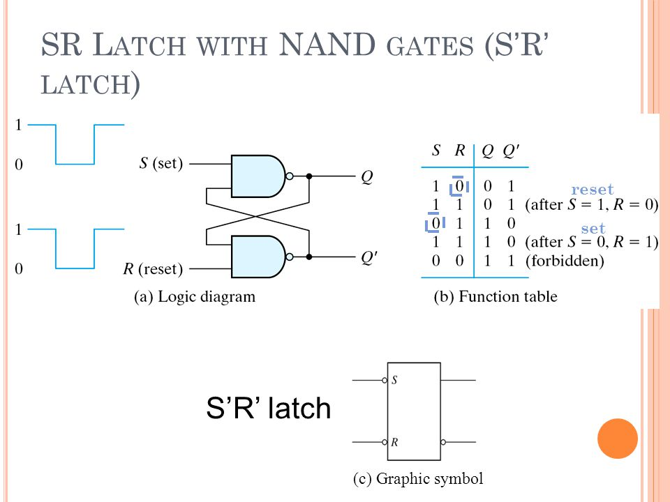 SR Latch with NAND gates (S'R' latch)