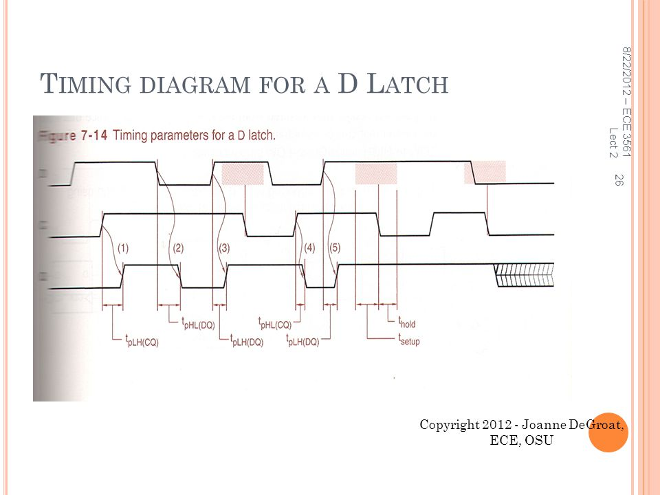 Timing diagram for a D Latch