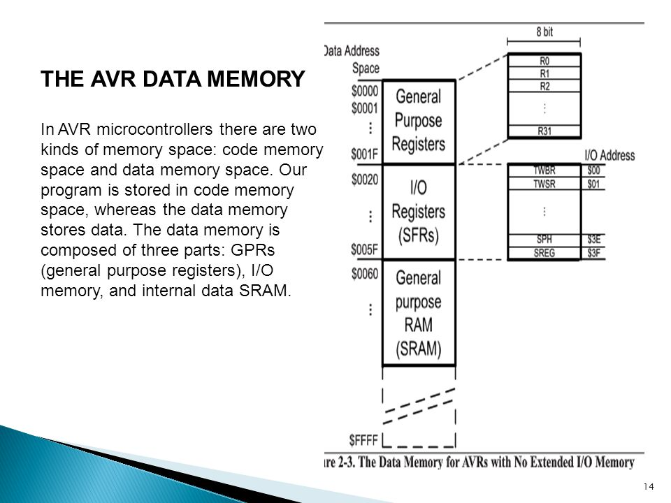 THE AVR DATA MEMORY