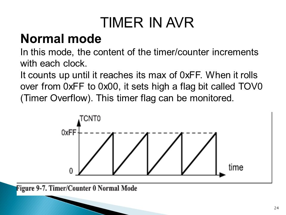 TIMER IN AVR Normal mode