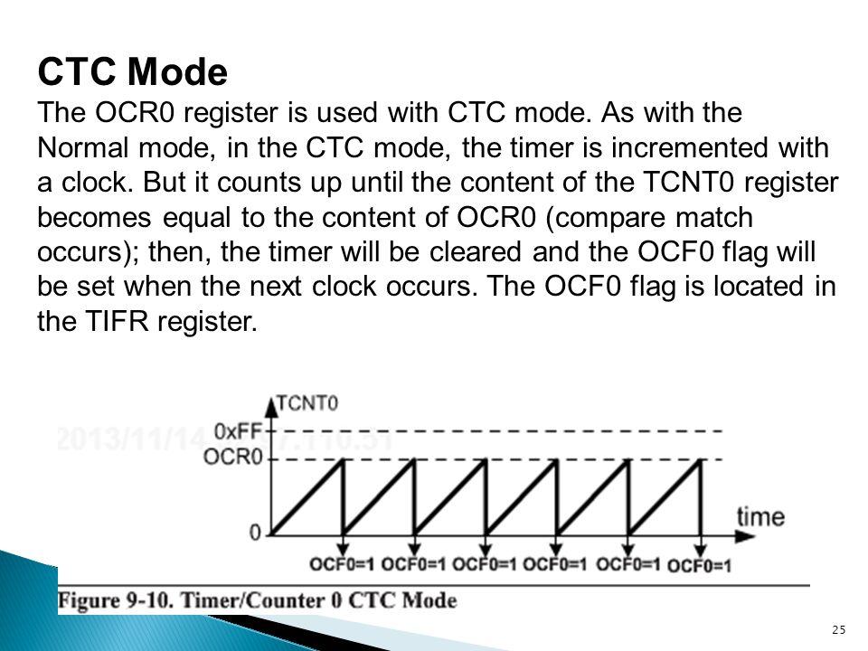 CTC Mode