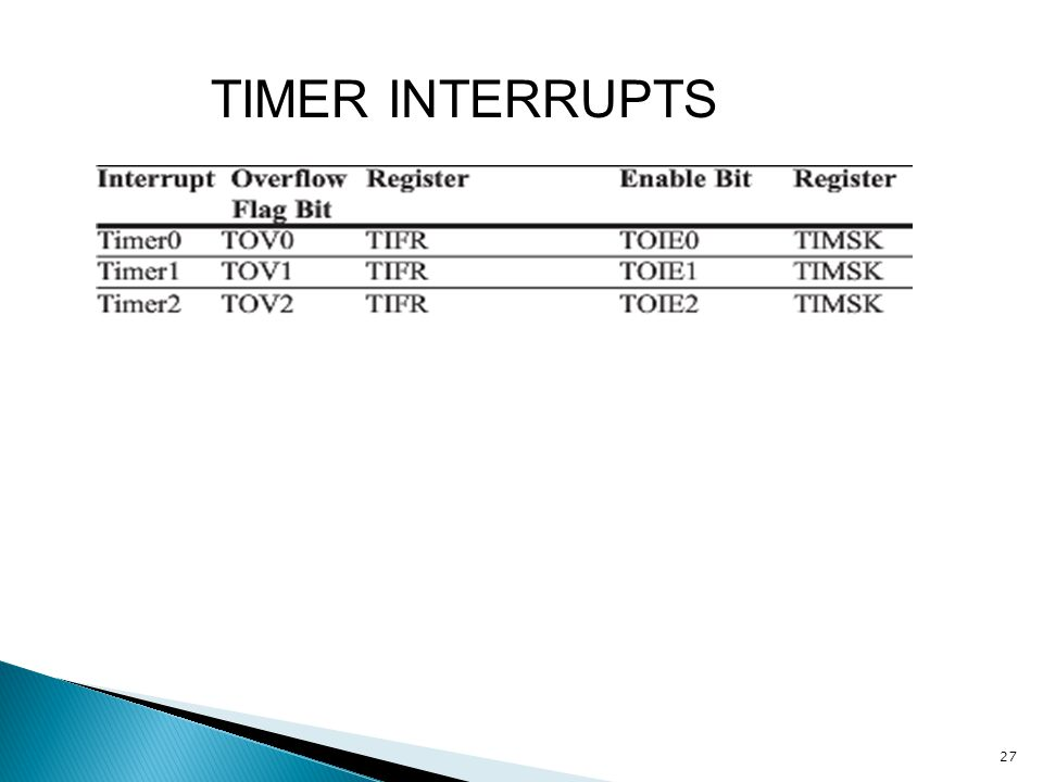 TIMER INTERRUPTS