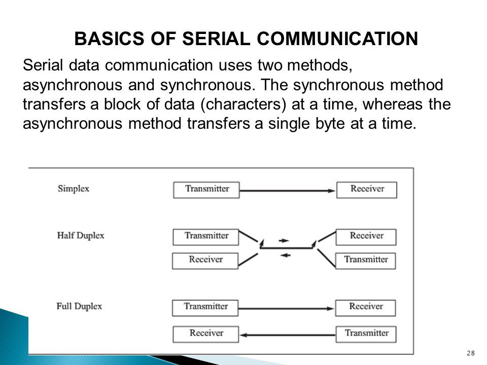 BASICS OF SERIAL COMMUNICATION