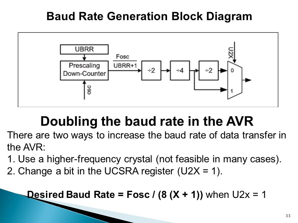 Doubling the baud rate in the AVR