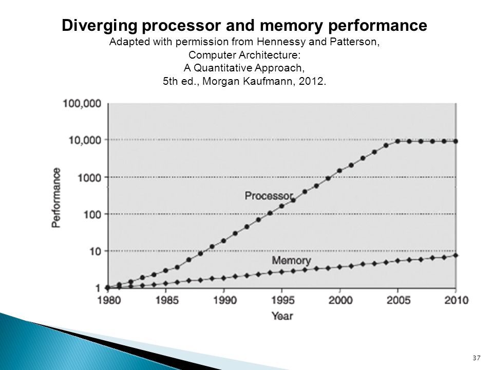 Diverging processor and memory performance