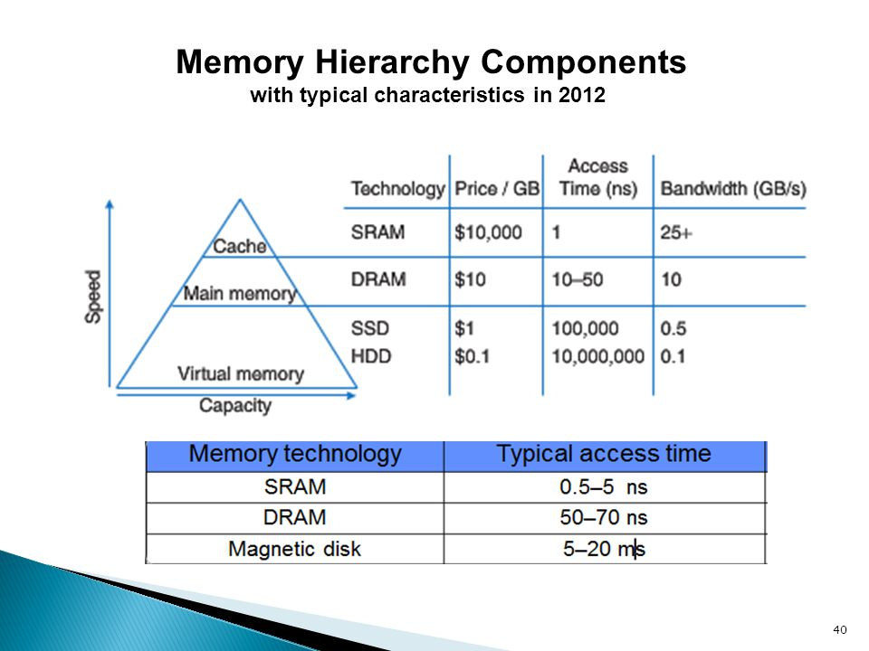 Memory Hierarchy Components with typical characteristics in 2012