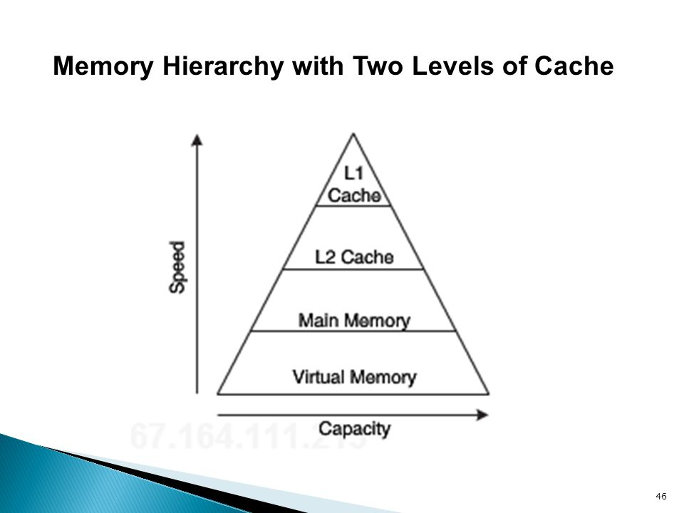 Memory Hierarchy with Two Levels of Cache