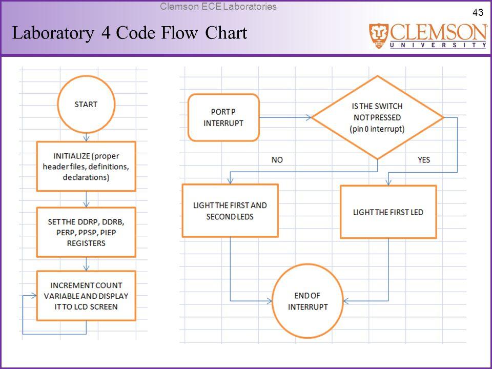 Laboratory 4 Code Flow Chart