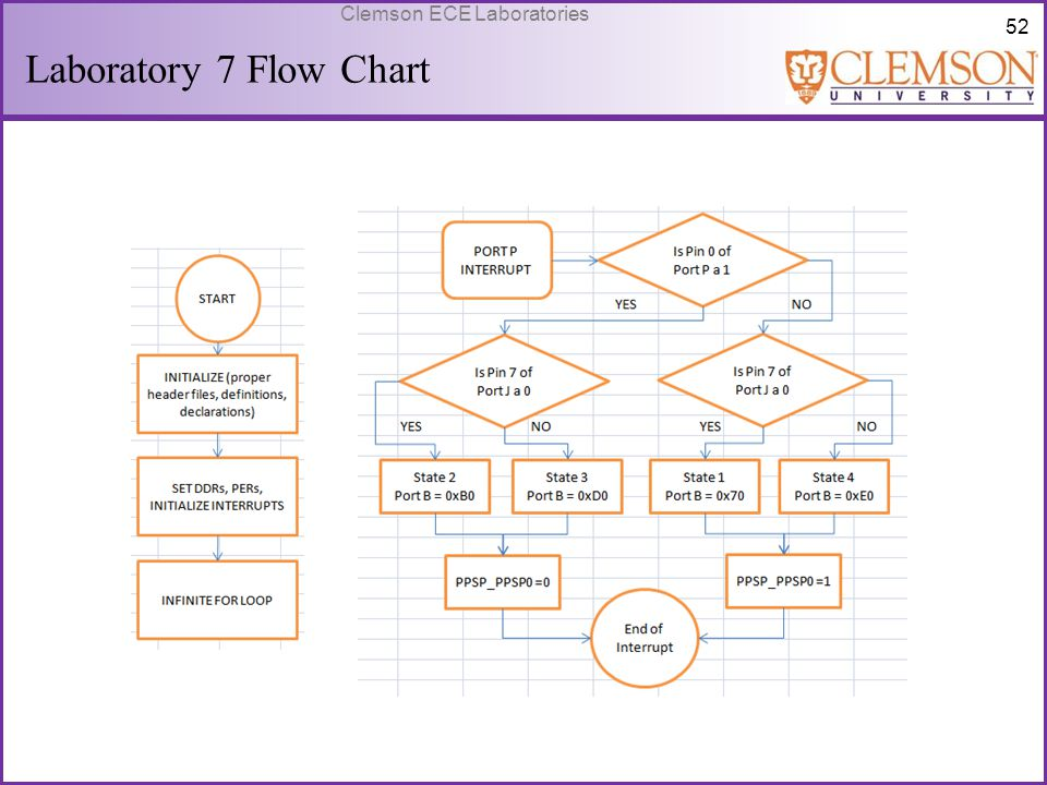 Laboratory 7 Flow Chart Summary of code.