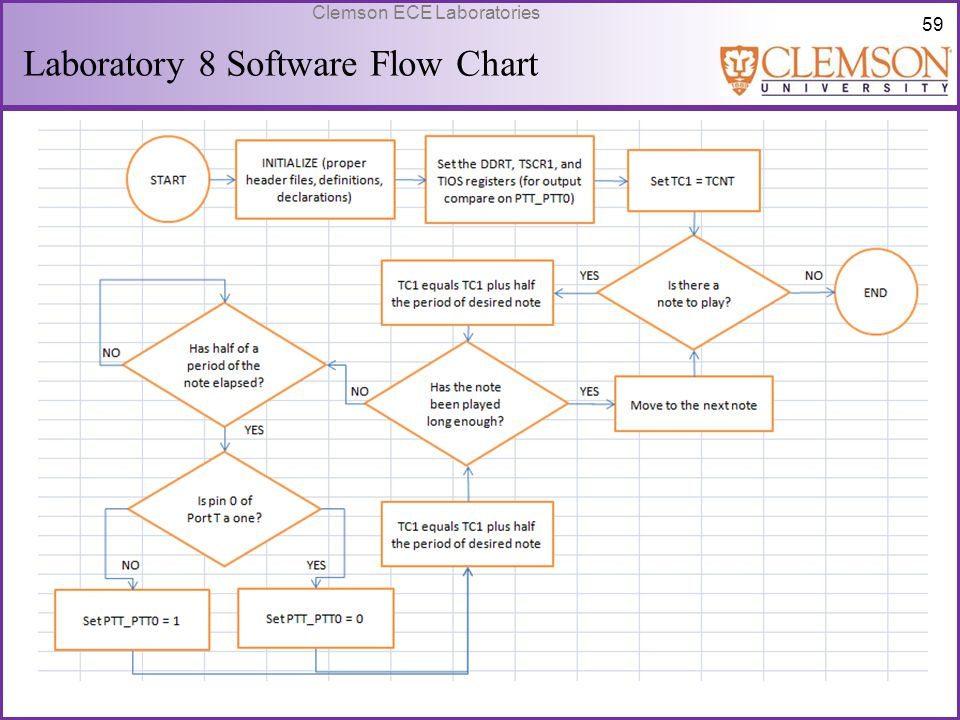 Laboratory 8 Software Flow Chart