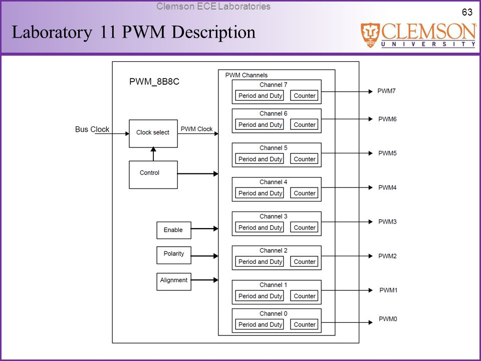 Laboratory 11 PWM Description