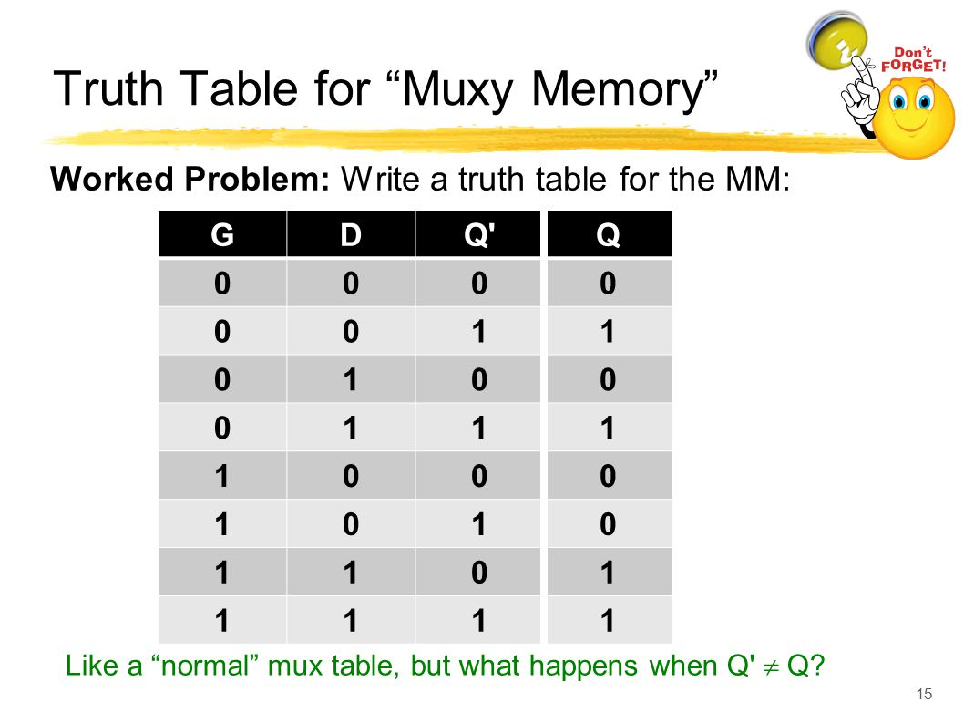 Truth Table for Muxy Memory