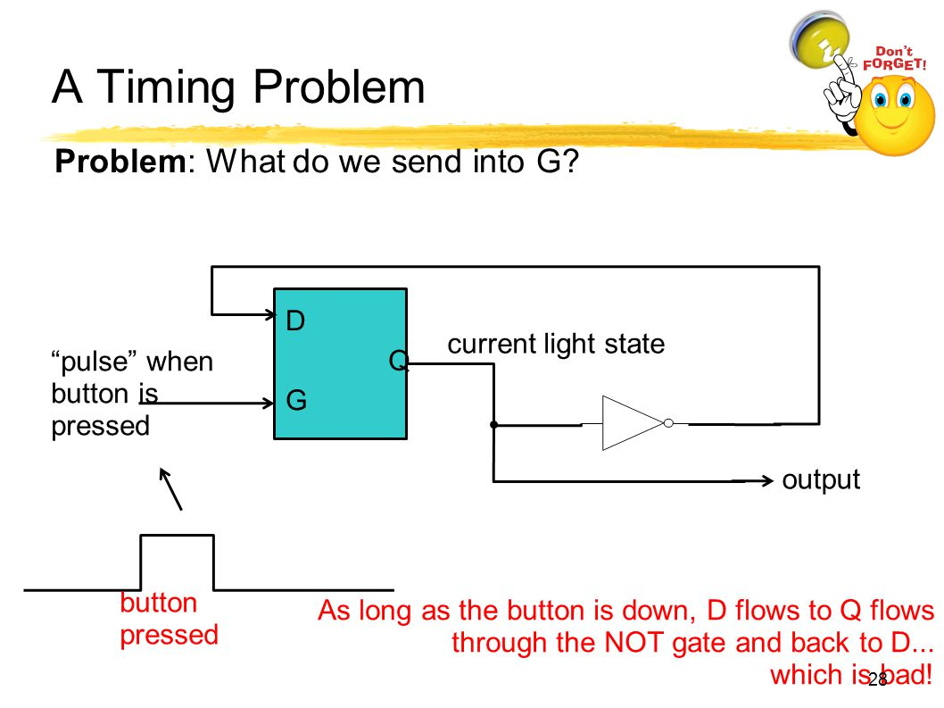 A Timing Problem Problem: What do we send into G D