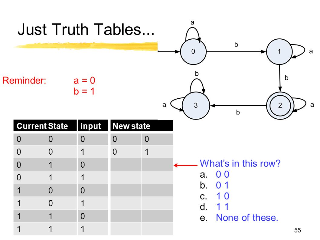 Just Truth Tables... Reminder: a = 0 b = 1 What's in this row 0 0 0 1