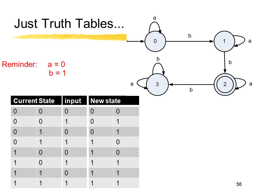 Just Truth Tables... Reminder: a = 0 b = 1 Current State input