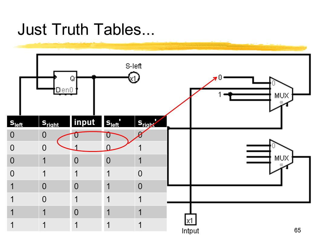 Just Truth Tables... sleft sright input sleft sright 1