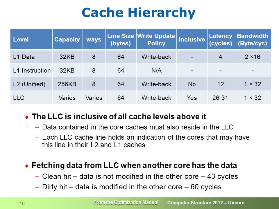 Cache Hierarchy The LLC is inclusive of all cache levels above it