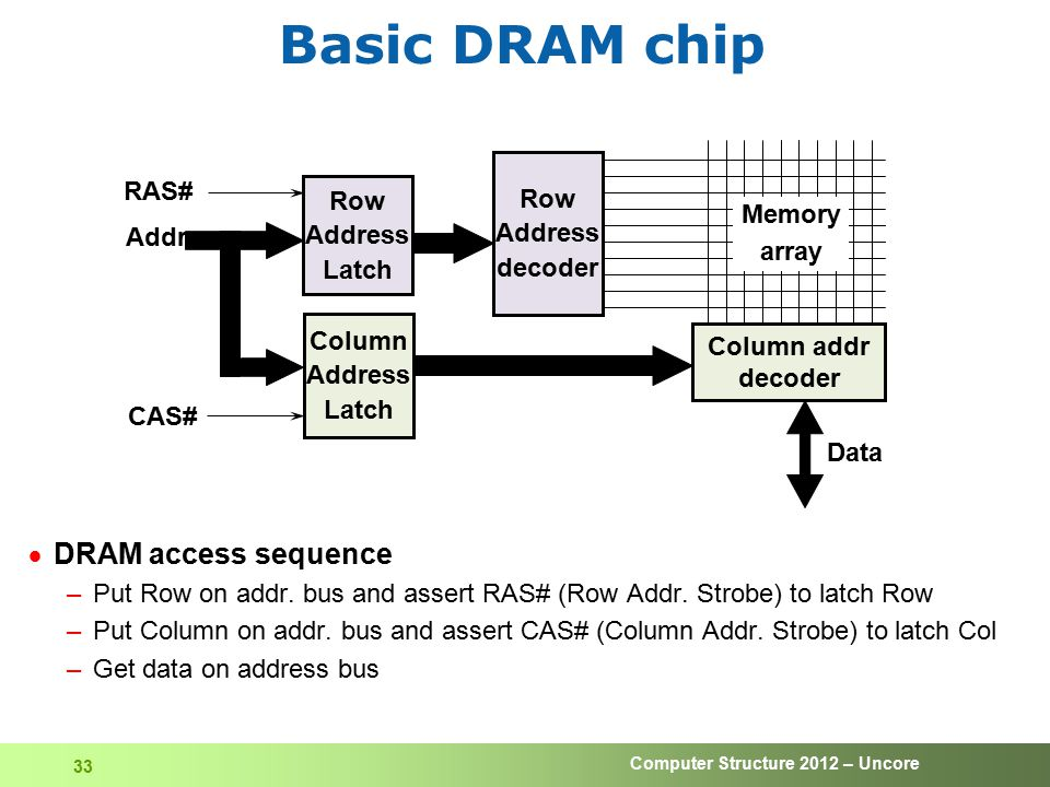 Basic DRAM chip DRAM access sequence Row RAS# Row Address Latch