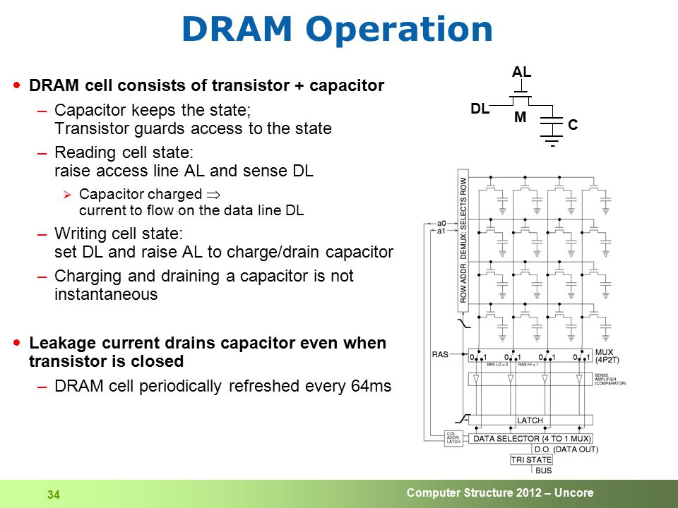 DRAM Operation DRAM cell consists of transistor + capacitor