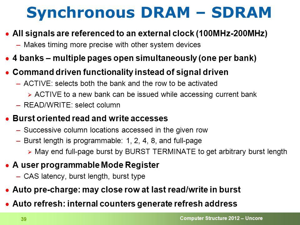 Synchronous DRAM – SDRAM