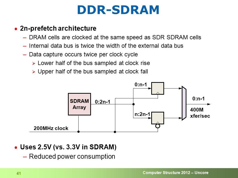 DDR-SDRAM 2n-prefetch architecture Uses 2.5V (vs. 3.3V in SDRAM)